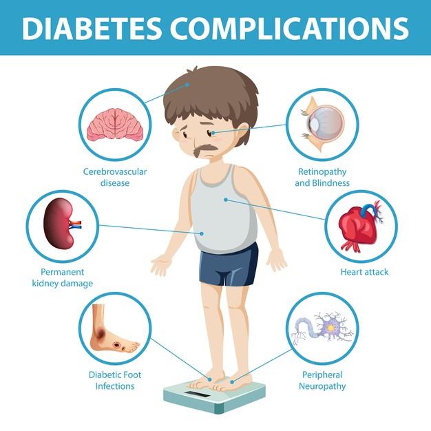 Common Symptoms of High Sugar Count